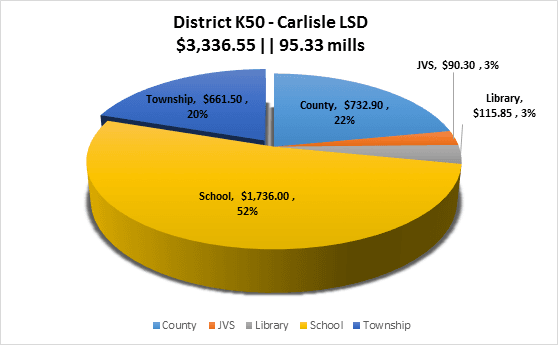 Carlisle School District Property Tax Breakdown