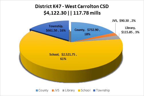 West Carrollton School District Property Tax Breakdown