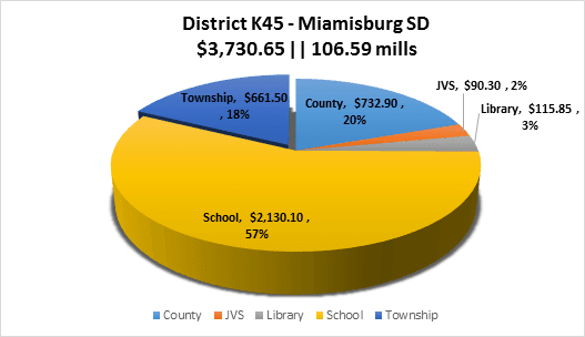 Miamisburg School District Property Tax Breakdown