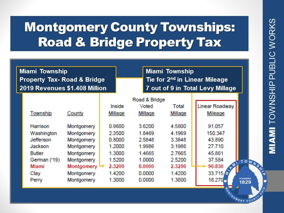 Township Property Tax Compare